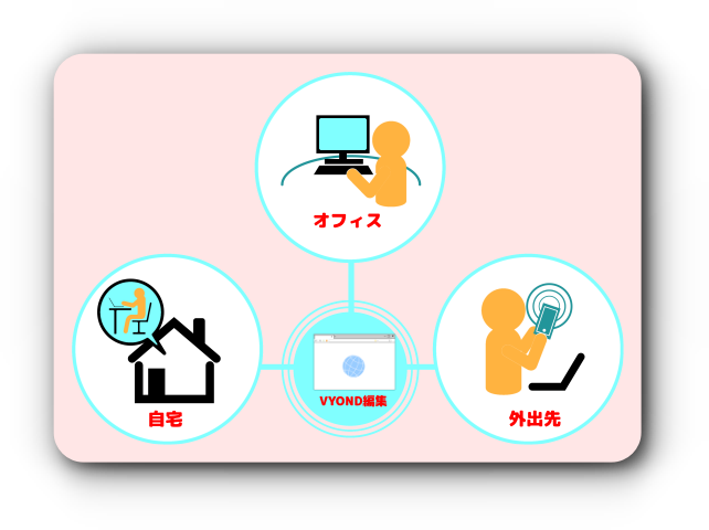 VYONDのメリット